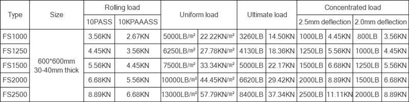 Anti static calcium sulphate floor technical parameters