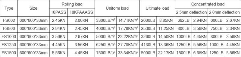 Steel Raised Floor Technical Parameter