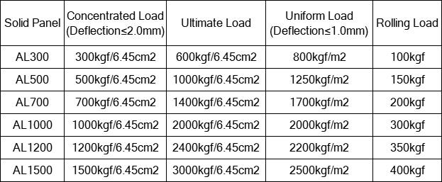 aluminum solid panel technical parameter