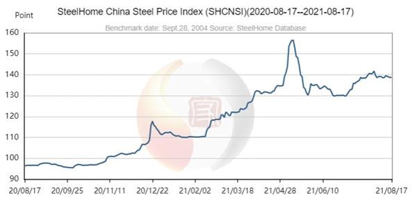china steel price